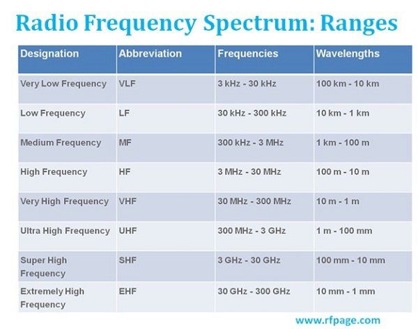 What Are Radio Frequency Bands And Its Uses Rf Page