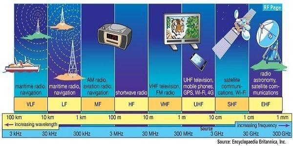 rf-spectrum