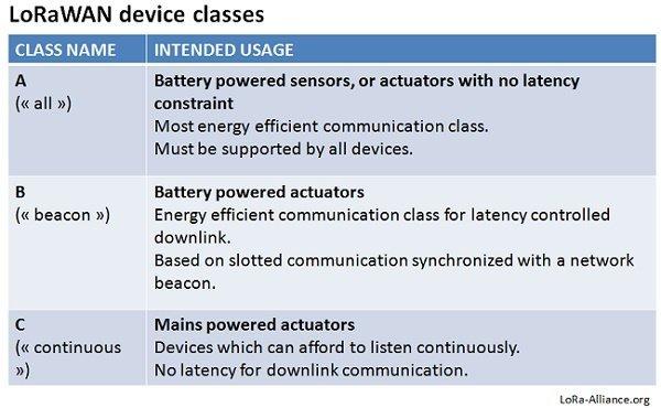 LoRa-WAN-Device-Class