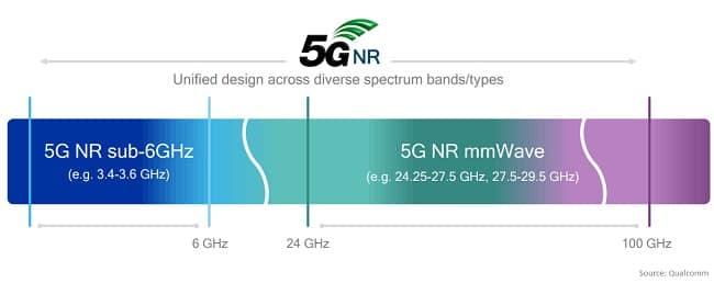 5G-NR-Millimeter-Wave