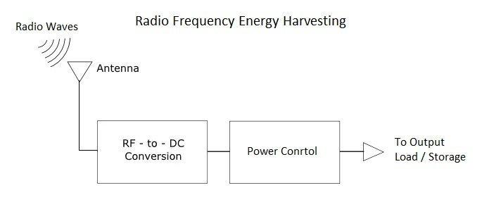 RF-energy-harvesting
