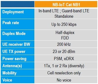 NB-IoT-Specifications