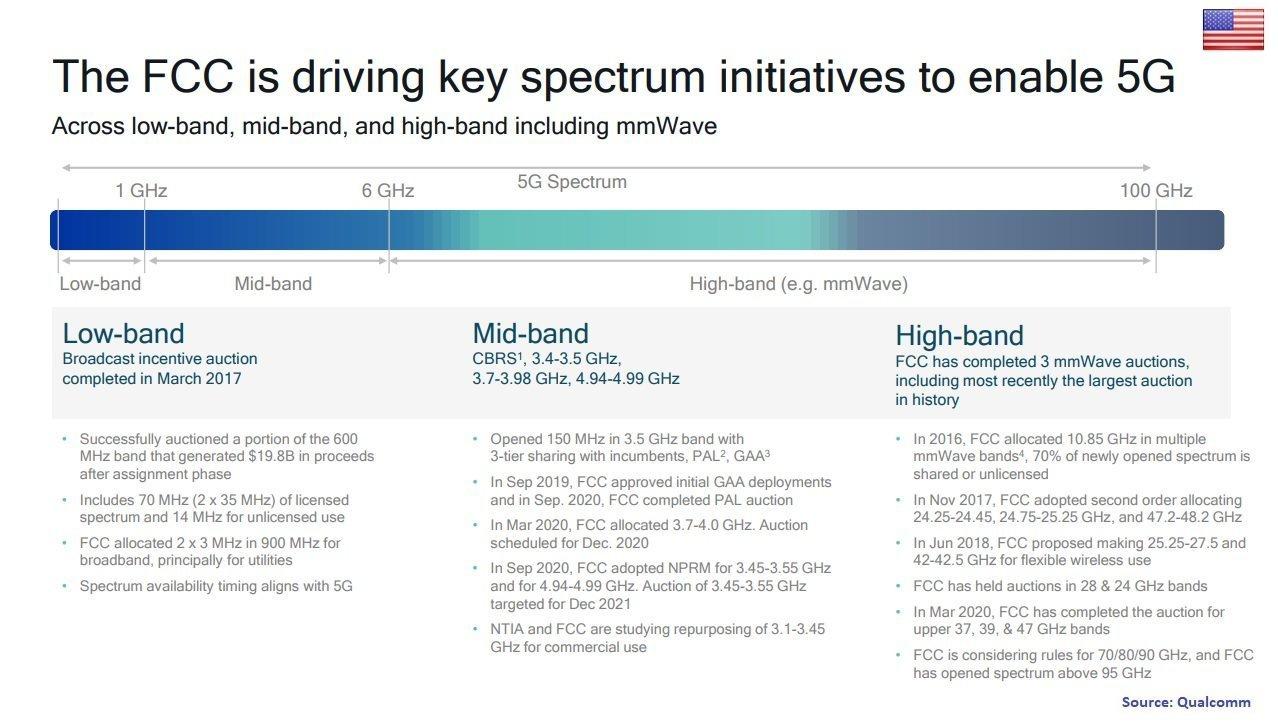 5G-spectrum-USA