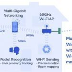 Gigabit wireless technology and applications