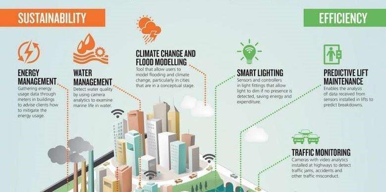 BigData-SmartCity