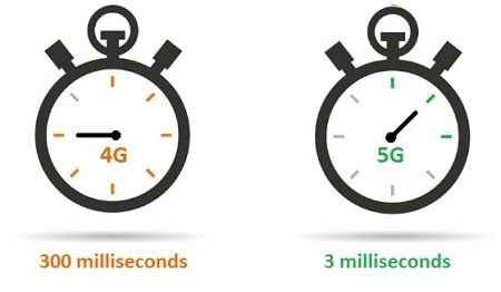 4G-5G-Latency