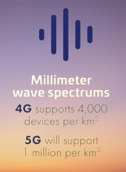 4G-5G-Spectrum