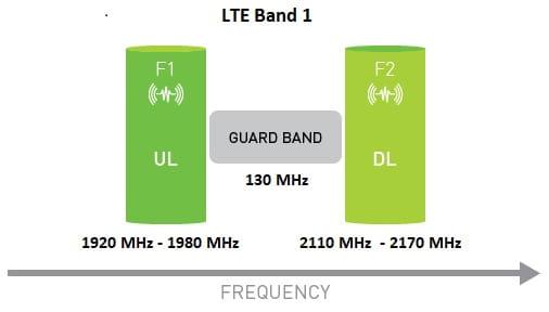 FDD-Frequency-Division-Duplex