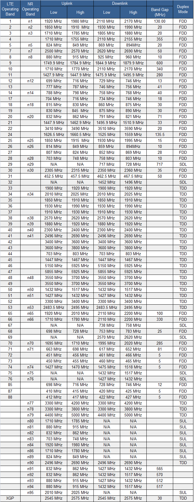 LTE-NR-Frequency-Band-List