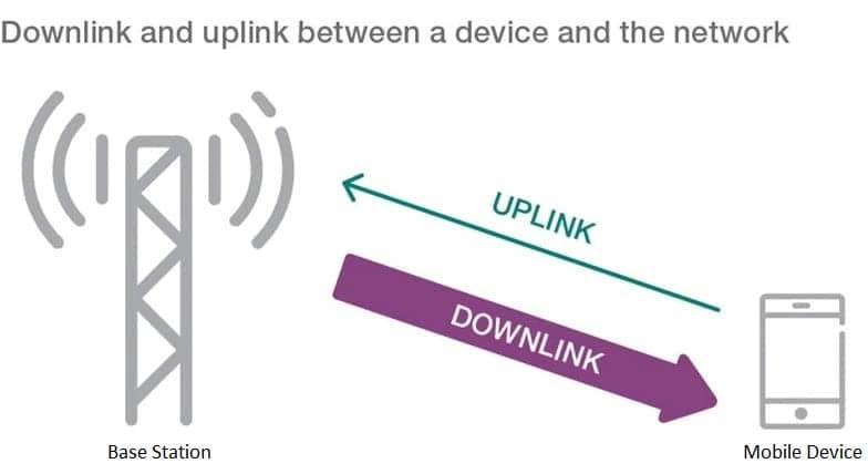LTE-Downlink-Uplink
