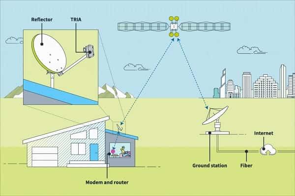 Components-satellite-internet