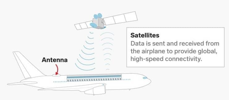 Satellite-based-inflight