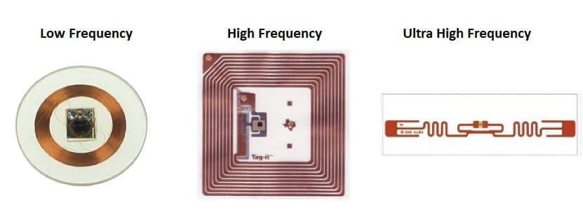 RFID-Antennas
