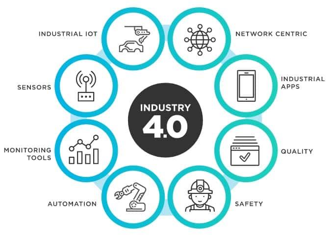Industrial-IoT